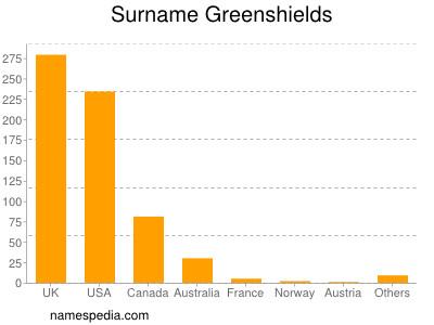 Surname Greenshields