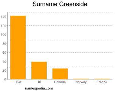 Surname Greenside