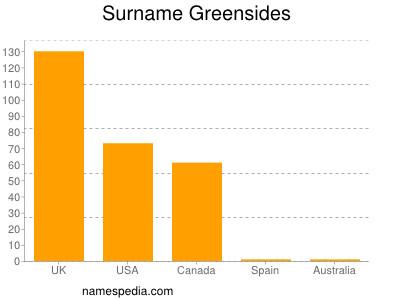 Surname Greensides