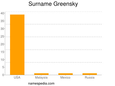 Surname Greensky