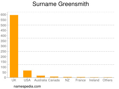 Surname Greensmith