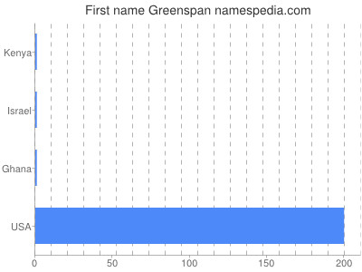 Given name Greenspan
