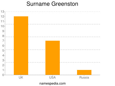 Surname Greenston