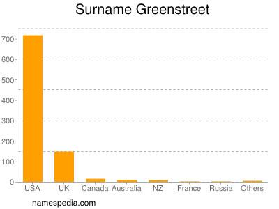 Surname Greenstreet