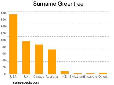 Surname Greentree