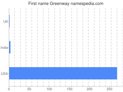 Given name Greenway