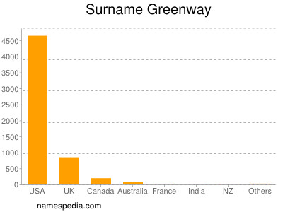 Surname Greenway