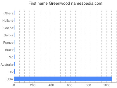 Given name Greenwood