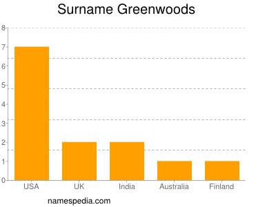 Surname Greenwoods