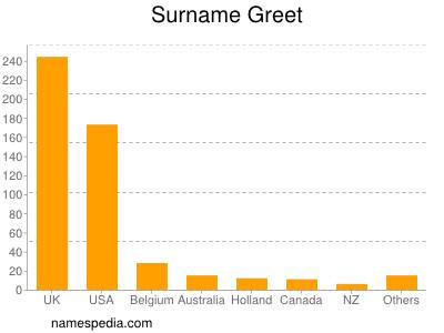 Surname Greet