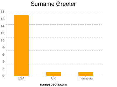 Surname Greeter