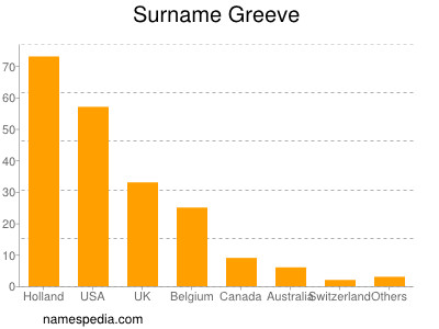 Surname Greeve