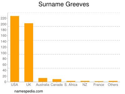 Surname Greeves