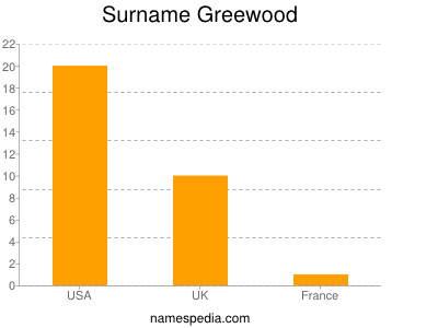 Surname Greewood