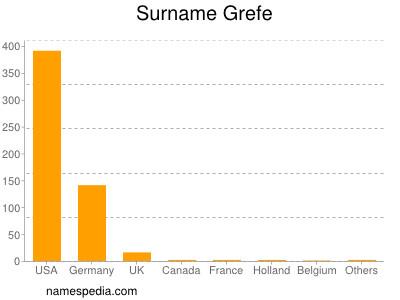 Surname Grefe