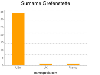Surname Grefenstette