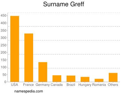Surname Greff