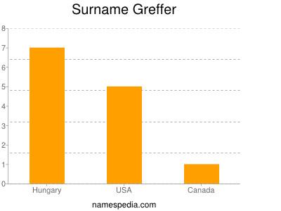 nom Greffer