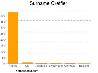 Surname Greffier