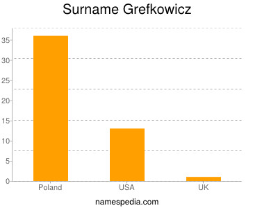 Surname Grefkowicz