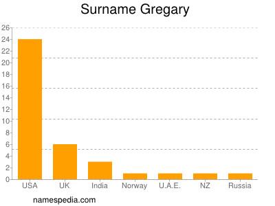 Surname Gregary