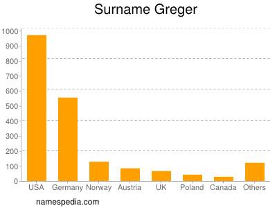 Surname Greger