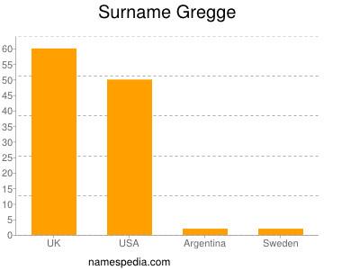 Surname Gregge