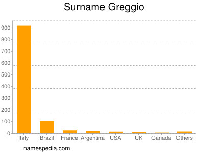 Surname Greggio