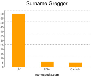 Surname Greggor