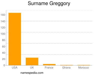 Surname Greggory