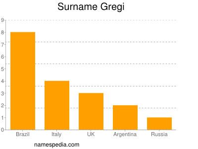 Surname Gregi