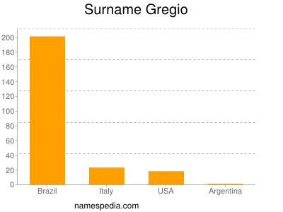 Surname Gregio