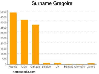 Surname Gregoire