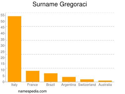 Surname Gregoraci