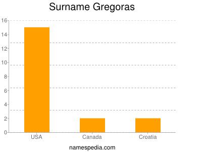 Surname Gregoras