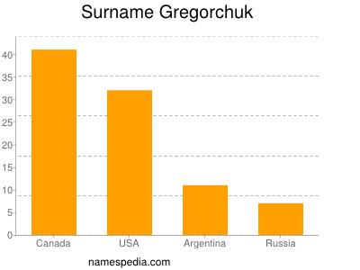 Surname Gregorchuk