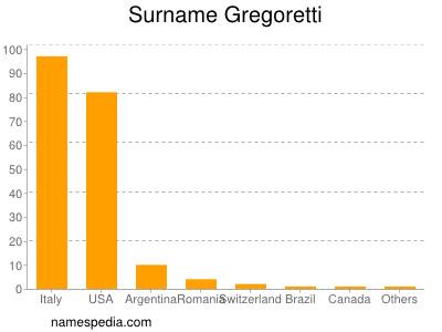 Surname Gregoretti