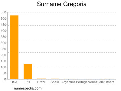 Surname Gregoria