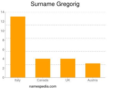 Surname Gregorig