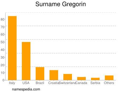 Surname Gregorin