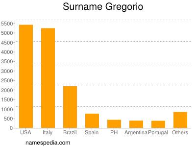 Surname Gregorio