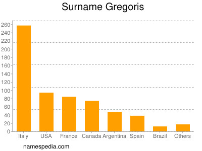 Surname Gregoris