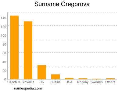 Surname Gregorova
