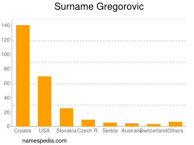 Surname Gregorovic