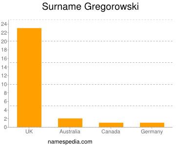 Surname Gregorowski