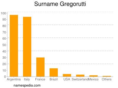Surname Gregorutti