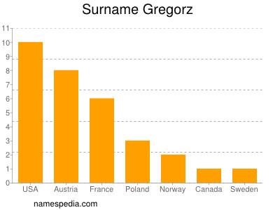 Surname Gregorz