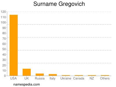 Surname Gregovich