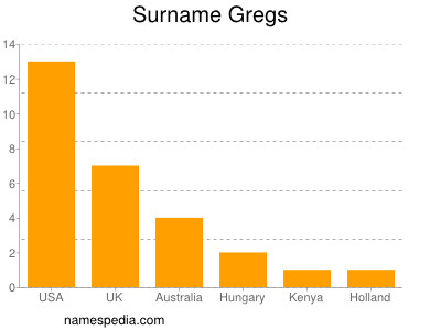Surname Gregs
