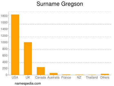 Surname Gregson